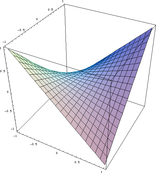 hyperbolic-paraboloid.png