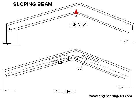 sloping-beam.JPG