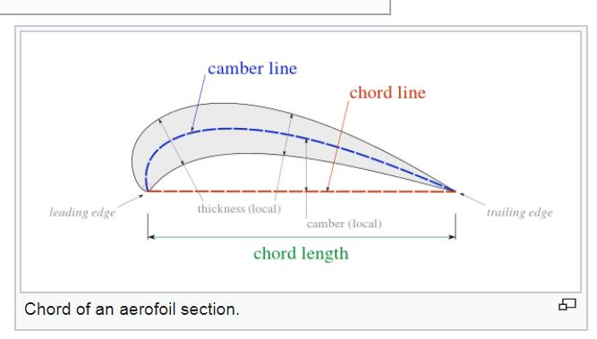 chord length.png